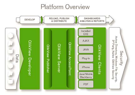 Qlikview Best Practices